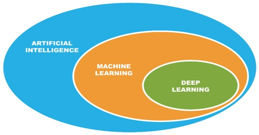 Learn Deep Learning Online Training